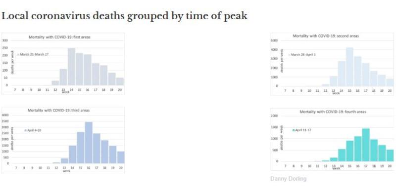 Local coronavirus deaths grouped by time of peak