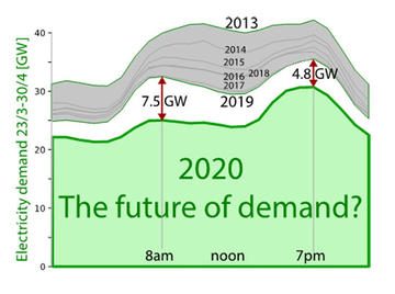Graph showing 2020 energy demand
