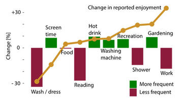 Graph showing change in reported activities and enjoyment